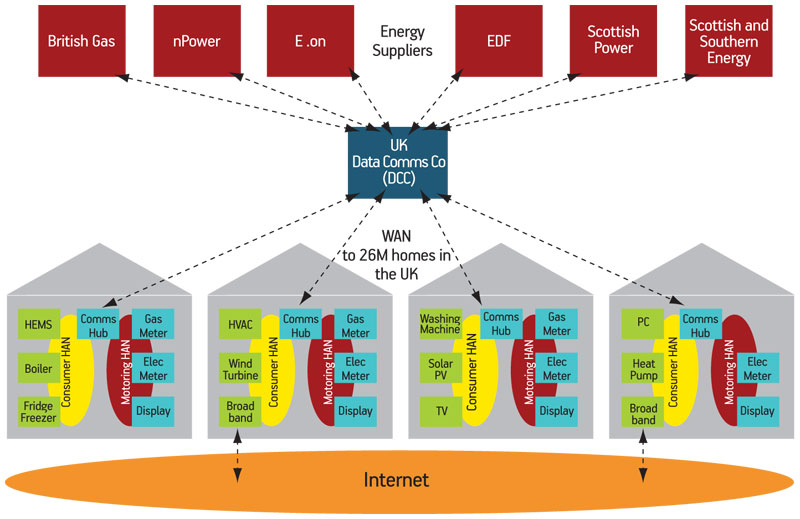 security testing home area networks hans Introducing network design concepts storage-area networks (san) page 32 should not significantly impact network performance security.