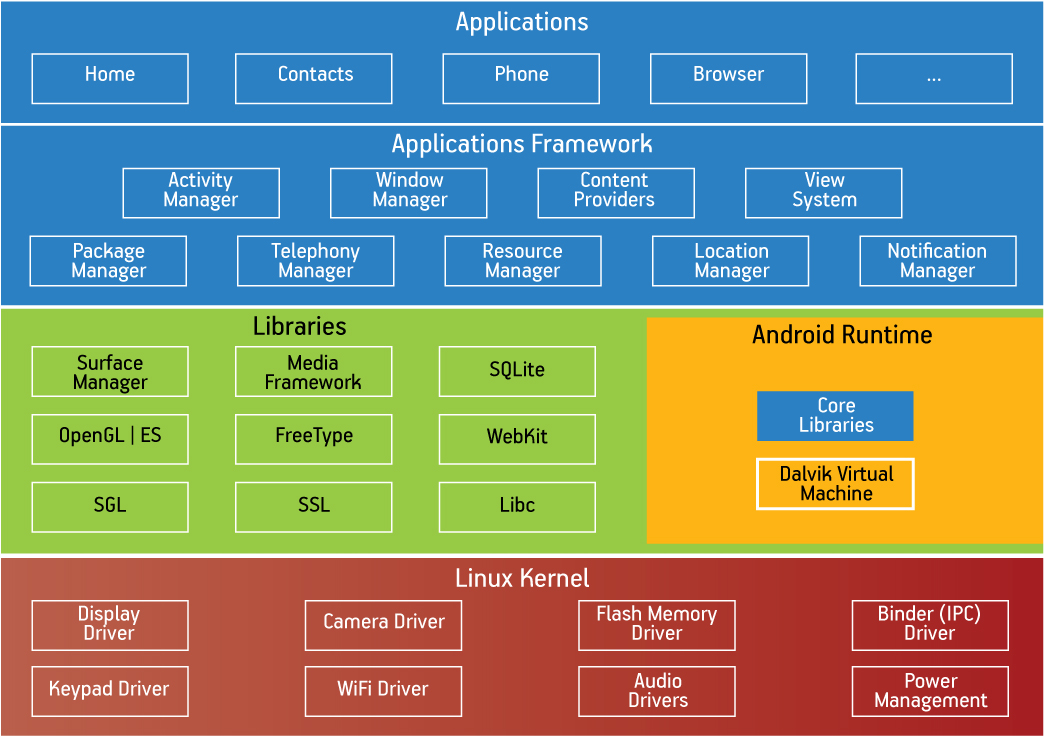 Figure 1 Android System Architecture