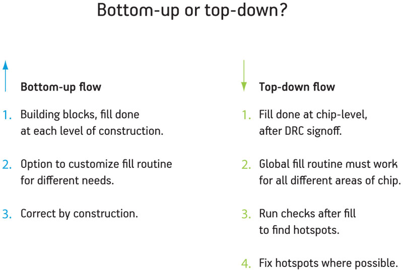 what are the differences between bottom up and top down estimating approaches View notes - differences between bottom-up and top-down estimating approaches from stat stat at devry phoenix bottom-up estimates are estimates that are made by the.