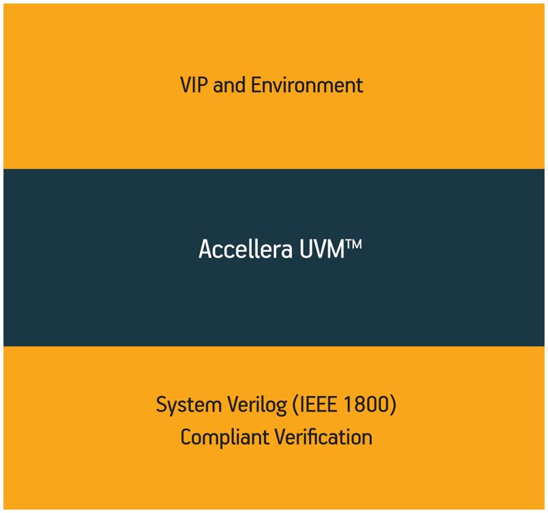 UVM – the Universal Verification Methodology, moving to