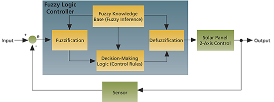block diagram of fuzzy logic controller – comvt, Wiring block