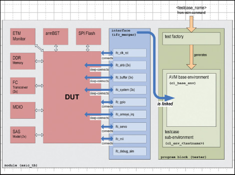 Part 3 - A unified, scalable SystemVerilog approach to chip and