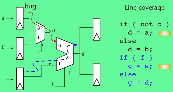 Design error example 1a