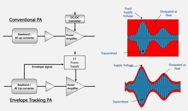 PrintView in addition Horn cable television as well Ultra Wideband Rf Transceive likewise Introduction To Ofdm Orthogonal Frequency Division Multiplexing Part 3 together with Non Line Of Sight Microwave Bridges. on ofdm