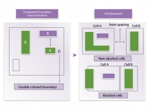 Placement tools have to 'legalise' designs by adjusting placement to meet double-patterning constraints (Source: Synopsys)