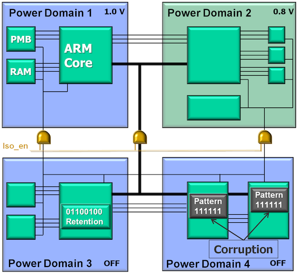 Power-aware functional verification using Veloce emulation