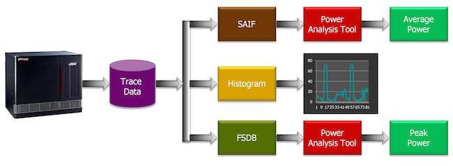 Power analysis using Veloce emulation