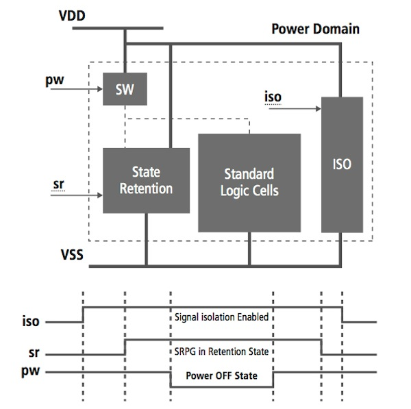 Mixed-Signal Methodology Guide - Illustration of power-up and power-down sequence