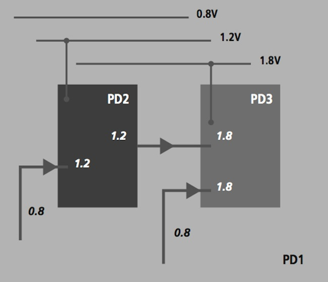 Mixed-Signal Methodology Guide - Schematic diagram of multiple power domains
