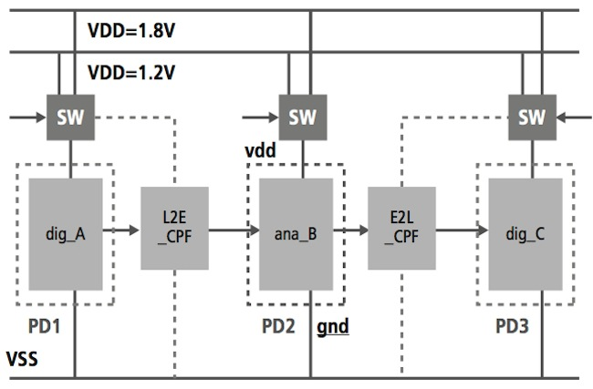 Mixed-Signal Methodology Guide - A mixed-signal design with power domains