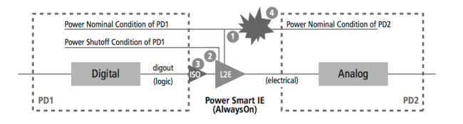 Mixed-Signal Methodology Guide - A Power-aware logic-to-electrical conversion module