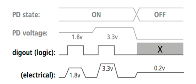 Mixed-Signal Methodology Guide - Power-aware logic-to-electrical conversion