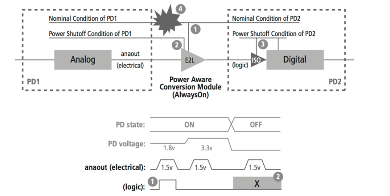 mixed signal methodology guide by cadence extract eda rh techdesignforums com Carrier Signal Modern Cable Signals
