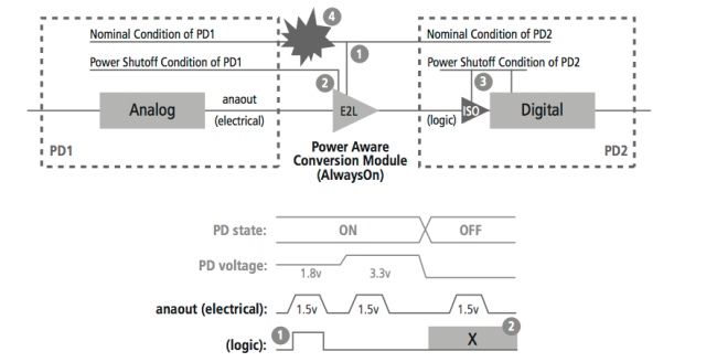Mixed-Signal Methodology Guide - Power-aware electrical-to-logic conversion