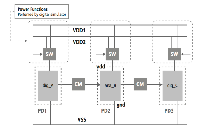Mixed-Signal Methodology Guide - Controlling voltage supply with Common Power Format (CPF)