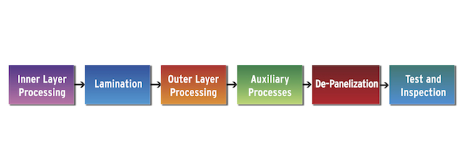 A specific set of PCB DFM rules maximizes yields for each process step