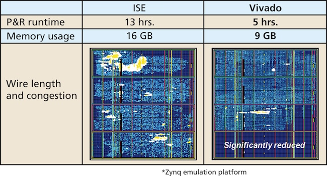 Vivado benchmarked on the Zynq Xilinx emulation platform