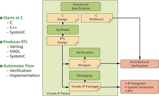 Vivado has flexible options