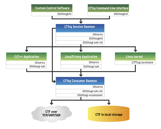 The LTTng 2.x architecture released in March, 2012
