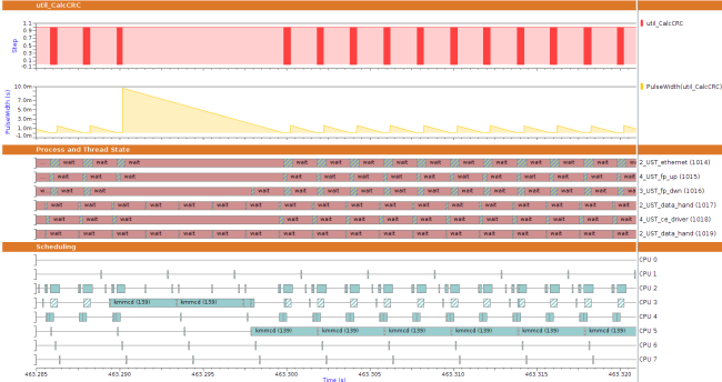 Sourcery Analyzer data visualizations based on analyses abstracting specific aspects from raw trace event data