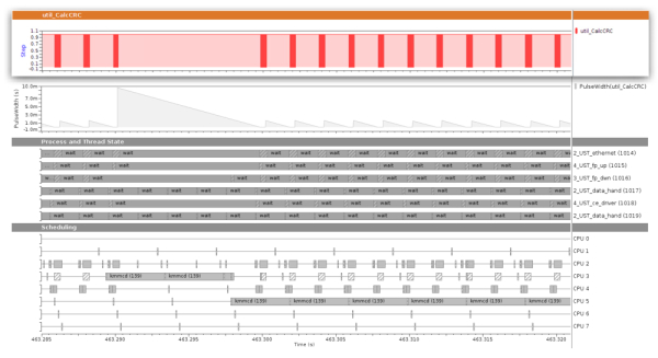 Sourcery Analyzer displaying kernel- and user-space data graphically. The top of the graph (red vertical bars) has been created directly from the custom user-space trace data, showing for each trace event of a particular trace event type, the value on one of its payload fields