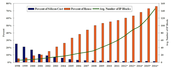 The increase in IP use in SoCs, including the percentage of reuse and the average number of blocks per design