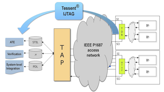 The Tessent IJTAG tool reads, validates and can retarget P1687 files into the Verilog test bench language and standard vector formats