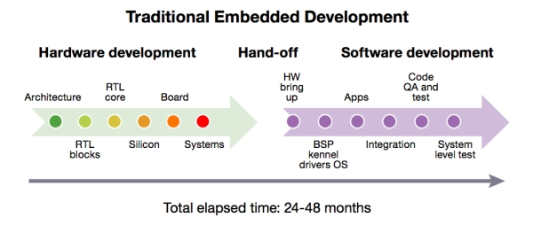 Until recently, embedded software development commenced only after hardware became available