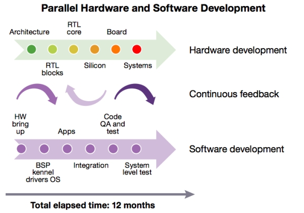 With the 'shift left', hardware and software teams work in parallel