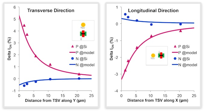 <em>TSV stress impact on transistor's I<sub>ON</sub></em> (Source: Synopsys)