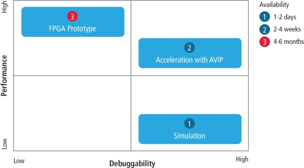 Comparison of alternatives for software integration and validation