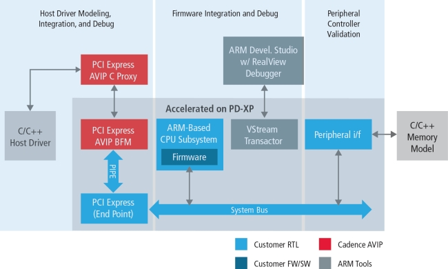 Solution to SoC validation challenges enabled by acceleration and AVIP