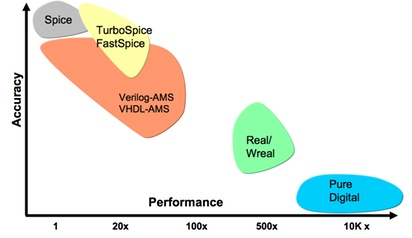 Accuracy versus performance for different mixed-signal modelling strategies (Source: Cadence Design Systems)