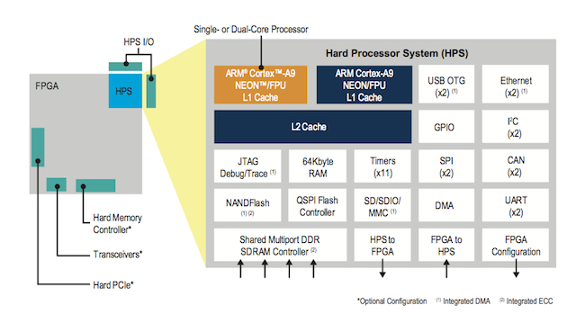 Altera SoC FPGA hard processor system
