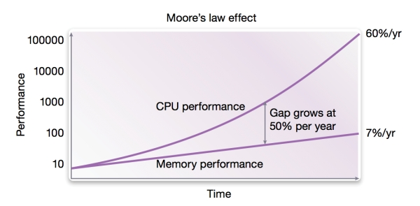 Historical performance gap between CPU and memory performance