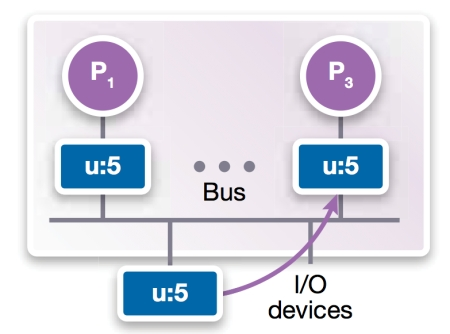 Figure 2b: Bus-based shared memory