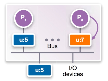 Figure 2c: Bus-based shared memory