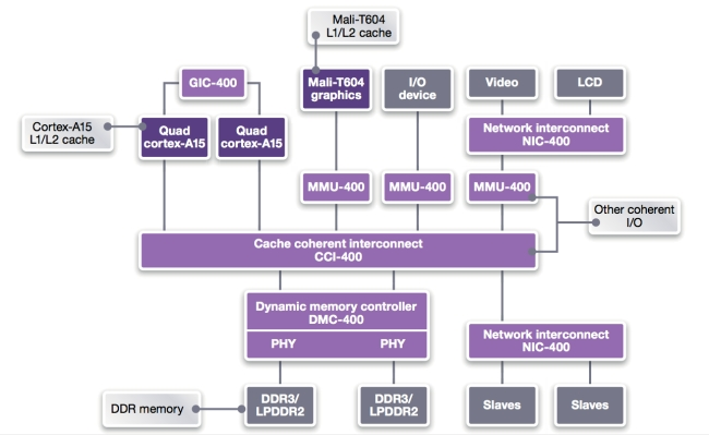 ARM Cortex-A15 coherent system with CCI-400 Cache Coherent Interconnect