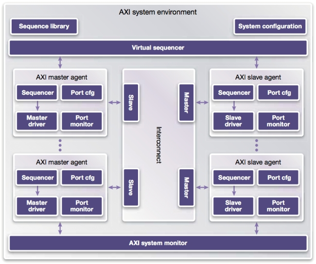 Synopsys Discovery VIP for AMBA AXI/ACE cache coherency Protocol
