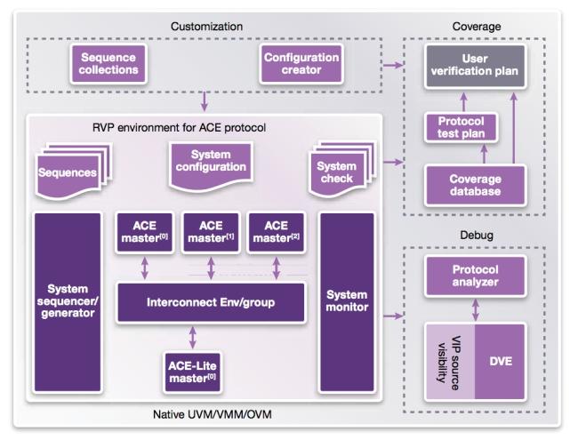Reference Verification Platform for AMBA AXI/ACE Protocol