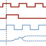 Metastability at clock boundary