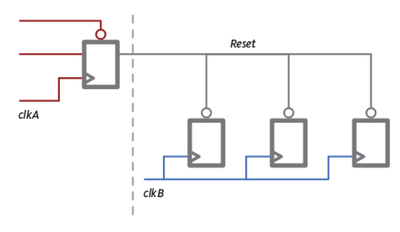 A CDC tool should be able to identify that domain B is reset asynchronously from domain A