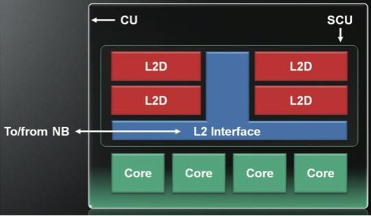 AMD Jaguar compute core architecture
