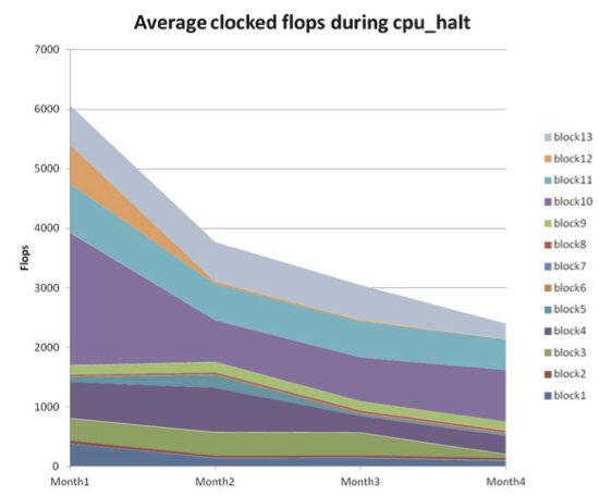 Clock-gating improvements based on cpu-halt regressions