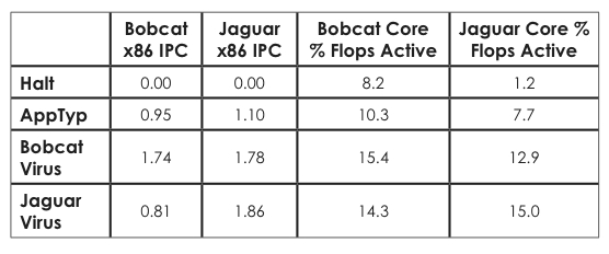 Comparison of clock-gating improvements (NB: % of flops active is approximate)
