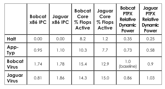 Comparison of power improvements (NB: % of flops active is approximate)