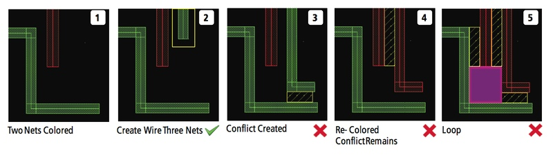 attempts to solve double patterning issues can easily lead to loops ic layout designer