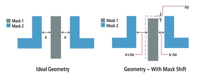 Mask shifts can occur with double patterning