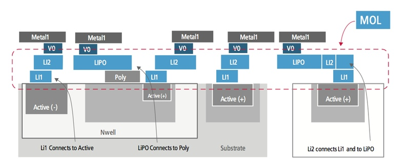 10nm processes guide
