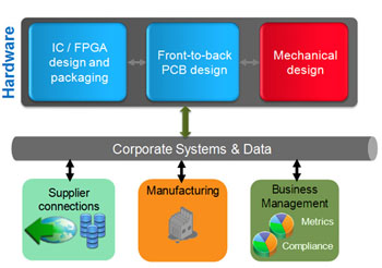 Interaction between EDA and PLM components (Source: Cadence)